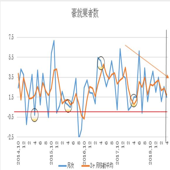オーストラリア 4月失業率 予想(19/5/15)