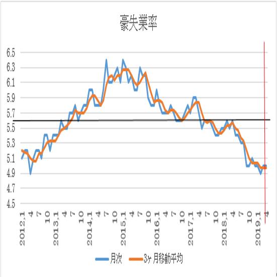 オーストラリア 4月失業率 予想 3枚目の画像