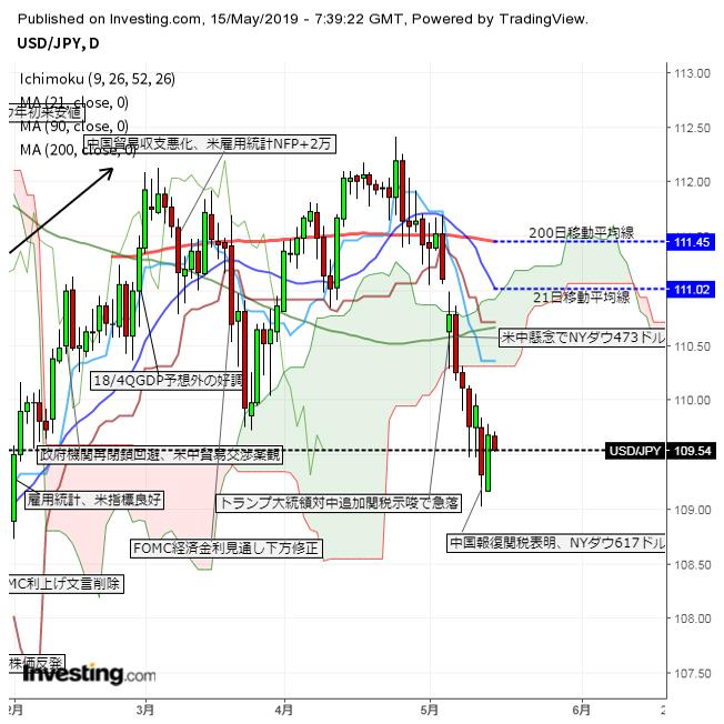 株価が目先下げ止まり、円買いは限定的か(19/5/15)