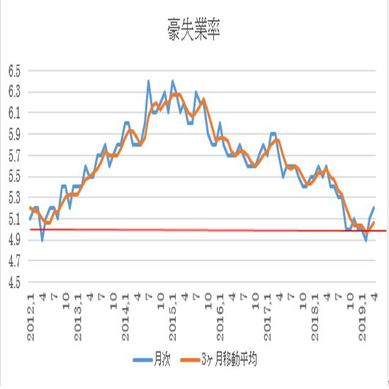 オーストラリア 4月失業率結果(19/5/16)