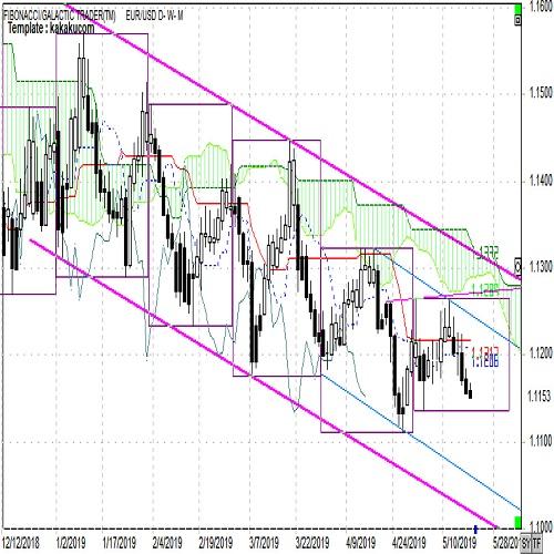 ユーロ週報 ユーロ売りに動きやすく安値更新の可能性大(5月第3週)