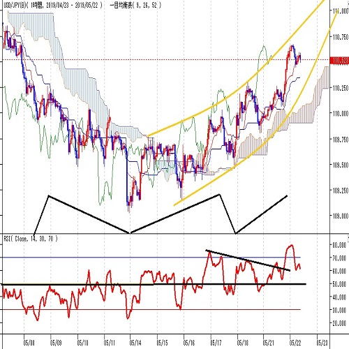 ドル円見通し 5月13日深夜安値からの上昇続く、FOMC議事録で流れ変わるか?(5/22)