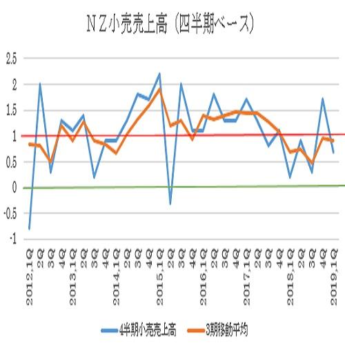 ニュージーランド2019年第1四半期小売売上高結果(5/22)