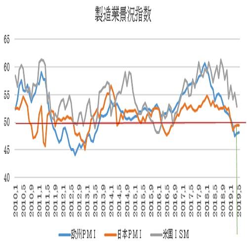ユーロ圏5月PMI景況指数速報値の予想(19/5/22)
