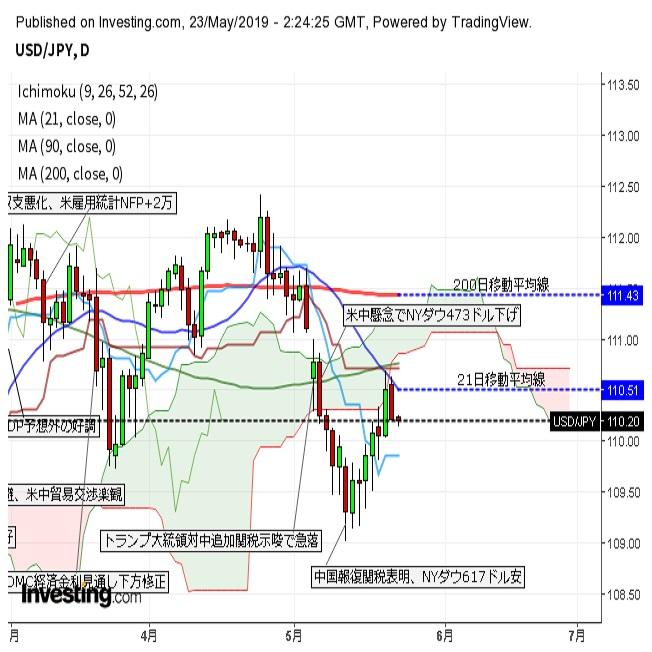 ドル円小幅下落 FOMC議事要旨は手がかりとならず(5/23午前)