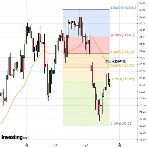 ドル円はレンジ継続か、目先は欧州要因注視(5/23夕)