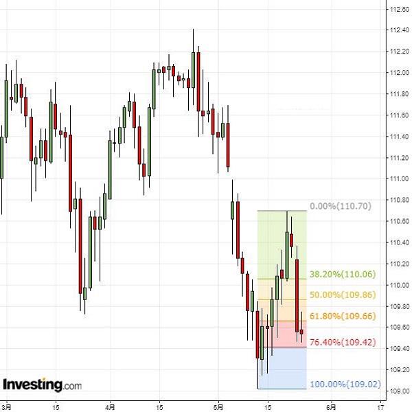 ドル円はドルの下値リスク再燃、今月安値も視界内(5/24夕)