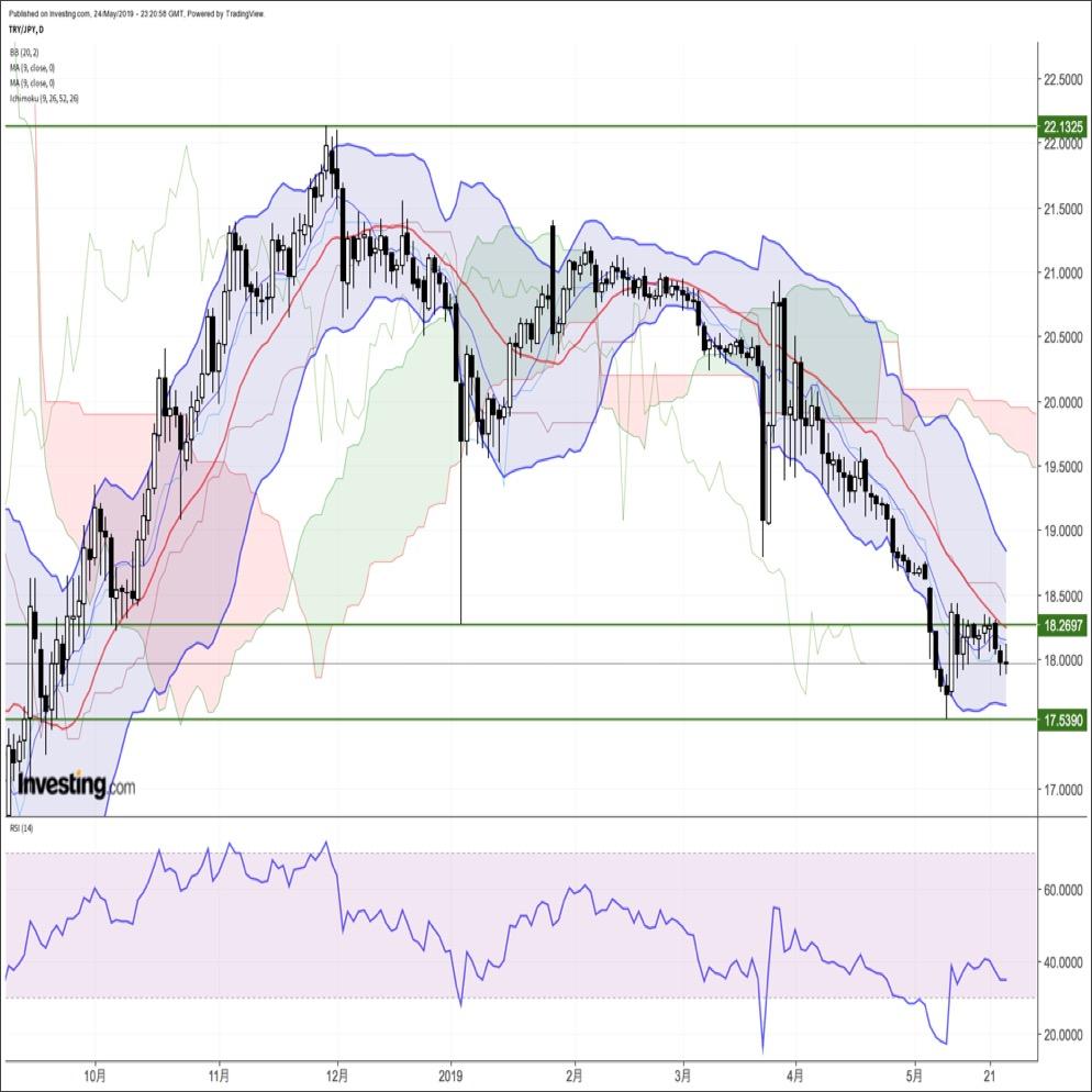 トルコリラ週報:『潜在的なトルコリラ売り圧力を為替介入と資本規制で支える構図』(5/27ー5/31)