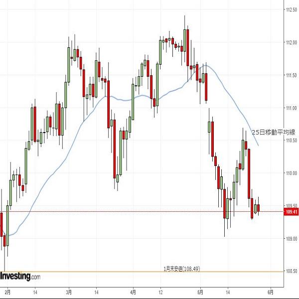 ドル円は方向性乏しい、109円台での取引続くか(5/28夕)