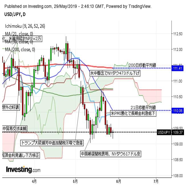ドル円 一時109.15、株安と米長期金利低下継続で(5/29午前)