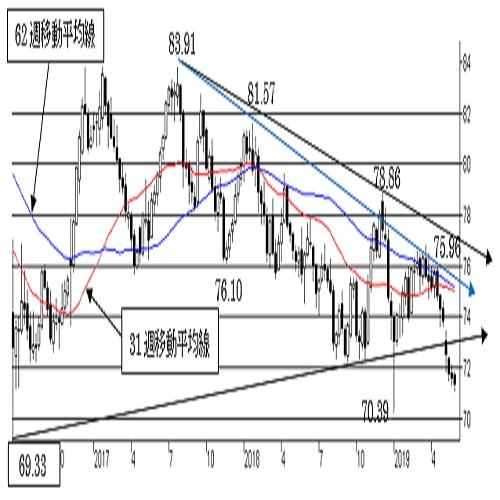 """短・中期ともに"""" NZ弱気""""の流れ。70〜71円台に強い下値抵抗あり。"""