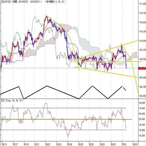 ドル円見通し 米長期金利低下と株安不安再燃で反落、5月13日深夜安値割れへ向かうか(5/31)