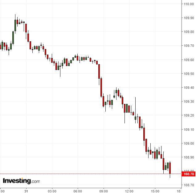 ドル円は予想外のレンジ下限割れ、ドル続落に注意(5/31夕)