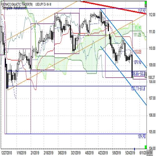 ドル円週報 スピードは鈍るも円高トレンドは継続(6月第1週)