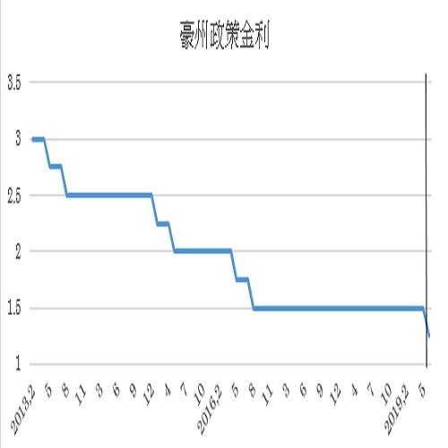 豪州政策金利の予想(19/6/3)