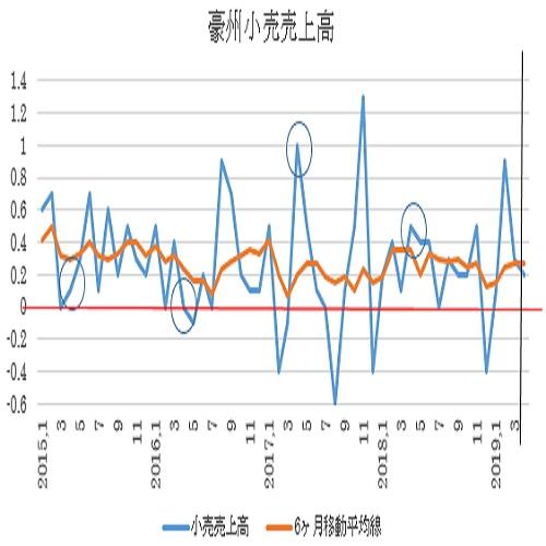 オーストラリア 4月小売売上高予想(19/6/3)