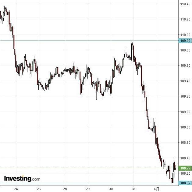 ドル円が先週末から2円近い下落、一旦下げ止まりも(6/3夕)