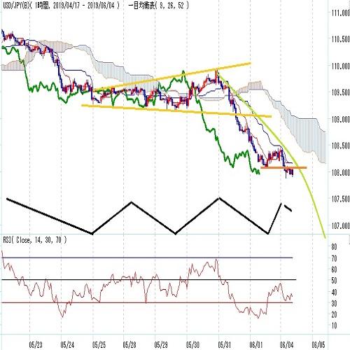 ドル円見通し 108円を割り込む 下値支持線は1月3日安値試しまで低下(6/4)