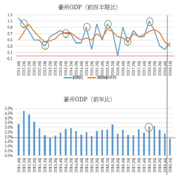 オーストラリアの第1四半期GDP予想(19/6/4)