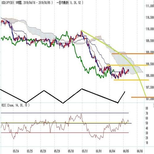 ドル円見通し 下げ一服、108円台回復するも戻りは鈍い(6/5)