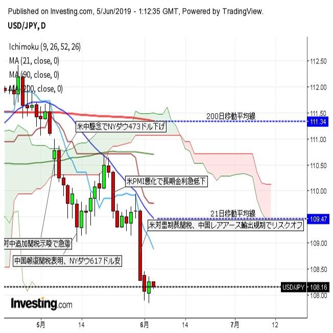ドル円 日経平均上昇にも小幅円高(6/5午前)