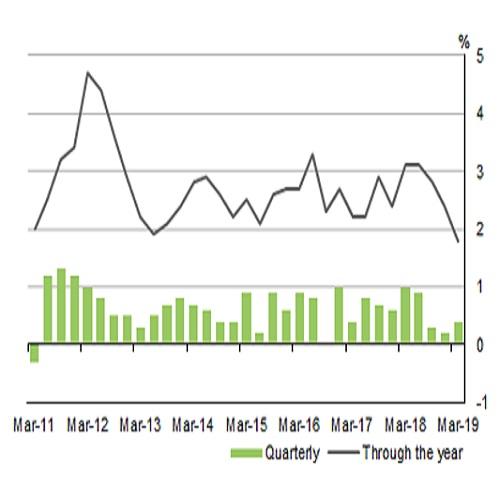 オーストラリアの2019年第1四半期GDP結果(6/5)