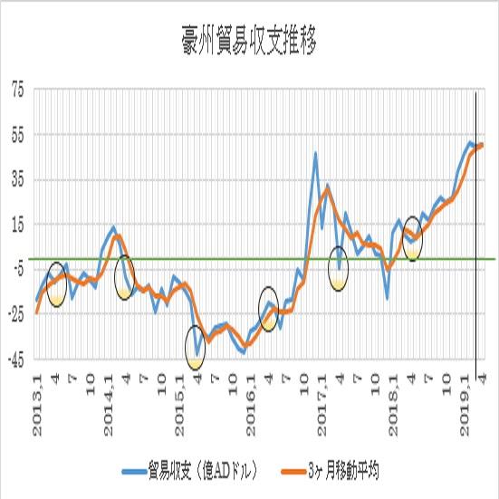 オーストラリアの4月貿易収支予想(6/5)