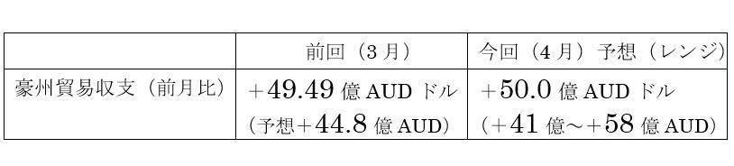 オーストラリアの4月貿易収支予想