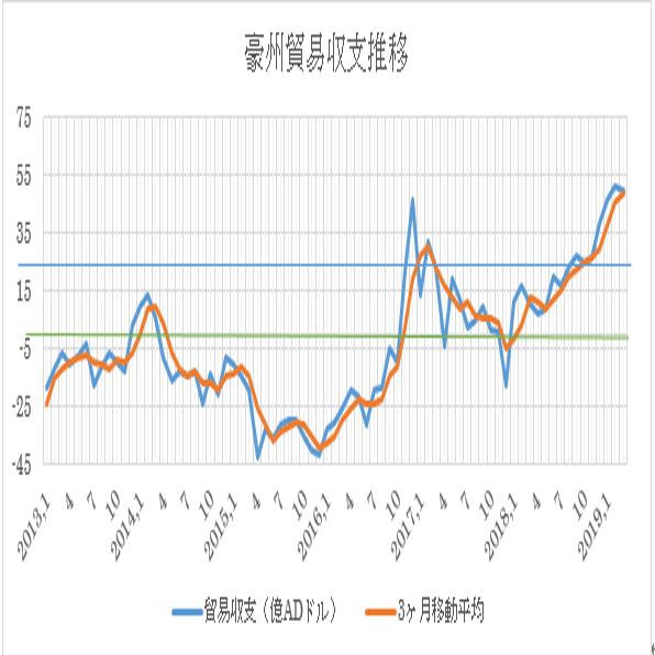 オーストラリアの4月貿易収支結果 2枚目の画像