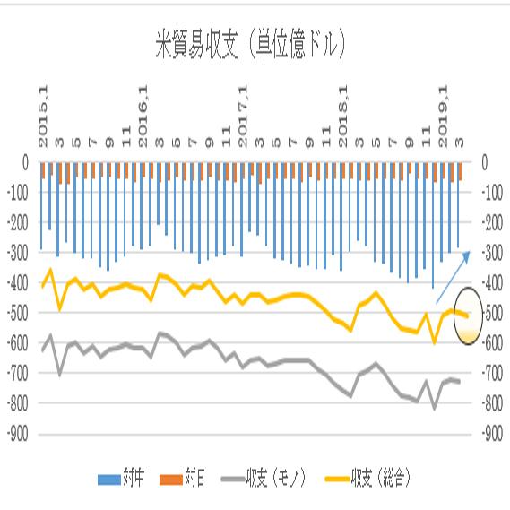 3月までの推移と今回予想値(発表値は黄色の折れ線で、今回分は○印)