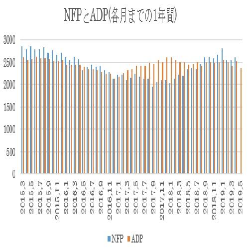 米5月雇用統計指標の予想値 3枚目の画像