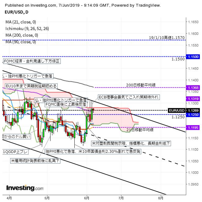ユーロドル 東京時間はじり安推移 ECB後の上昇の半分を失う(6/7夕)