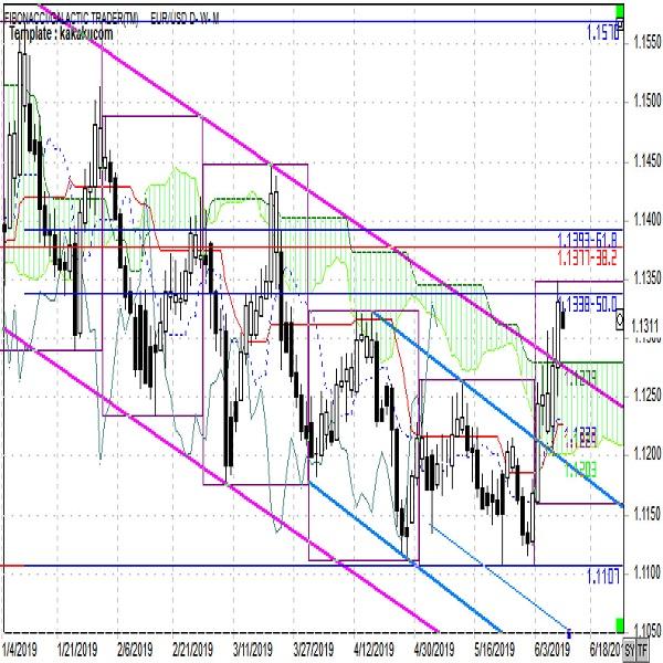 ユーロ週報 「ドル売りによるユーロ高への転換確認」(6月第2週)