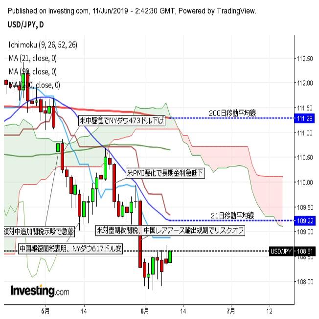 ドル円反発 日本、中国等の株価指数上昇でリスクオンの流れ(6/11午前)