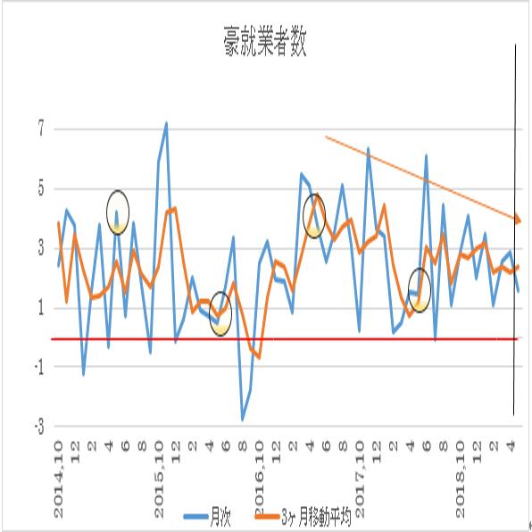 オーストラリア 5月失業率予想(19/6/12)
