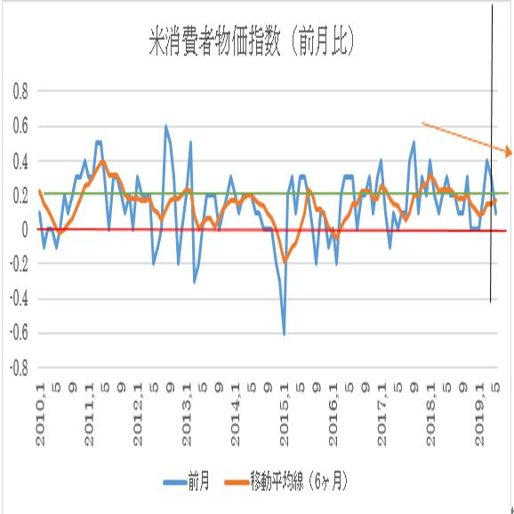 米5月消費者物価指数予想とユーロ5月消費者物価指数(HICP)(6/12)