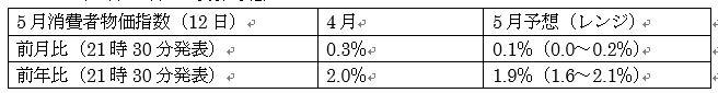 米5月消費者物価指数予想とユーロ5月消費者物価指数