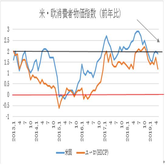 (2)米(青)とユーロ(オレンジ)のCPI前年比ベースの推移
