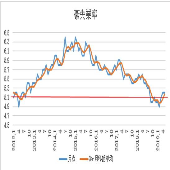 オーストラリア 5月失業率結果(19/6/13)