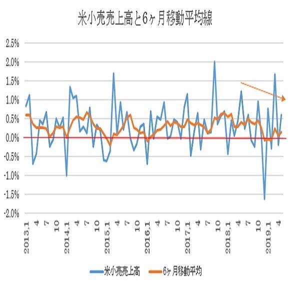米5月小売売上高予想(19/6/14)