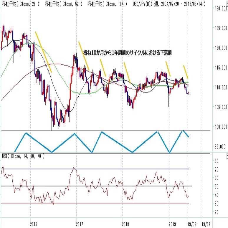 ドル円見通し FOMC待ちの持ち合い中、一段安なら1月3日安値試しへ(週報6月第3週)