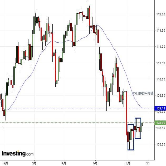 ドル円は2週続けての小動き、米FOMCを注視(週報6月第3週)