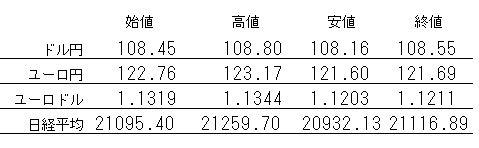 前週の主要レート(週間レンジ)