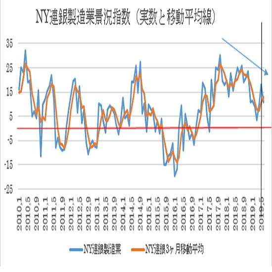 米6月NY連銀製造業景況指数の予想(19/6/17)