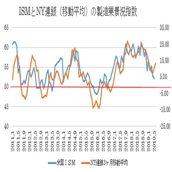 米6月NY連銀製造業景況指数の予想 3枚目の画像