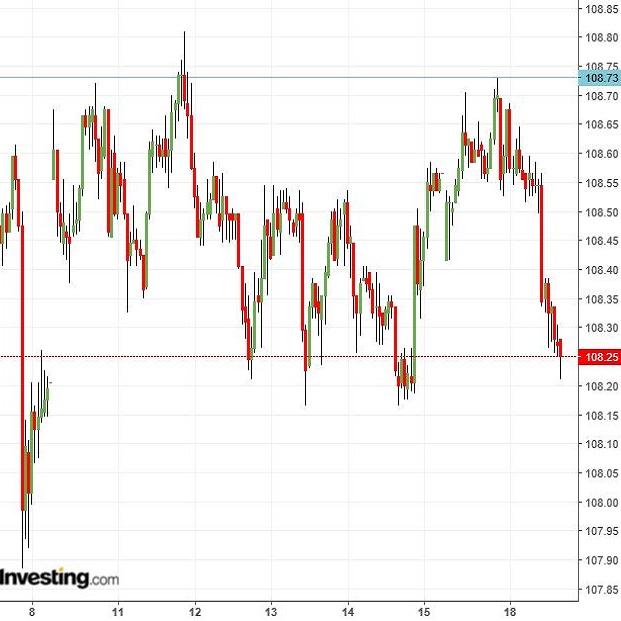 ドル円は上限越えトライ失敗、基本は明日FOMC待ちか(6/18夕)