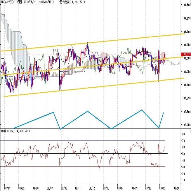 ドル円見通し FOMC待ち、欧米長期債利回り低下の円高圧力と米中協議期待の円安にやや揺れる(6/19)