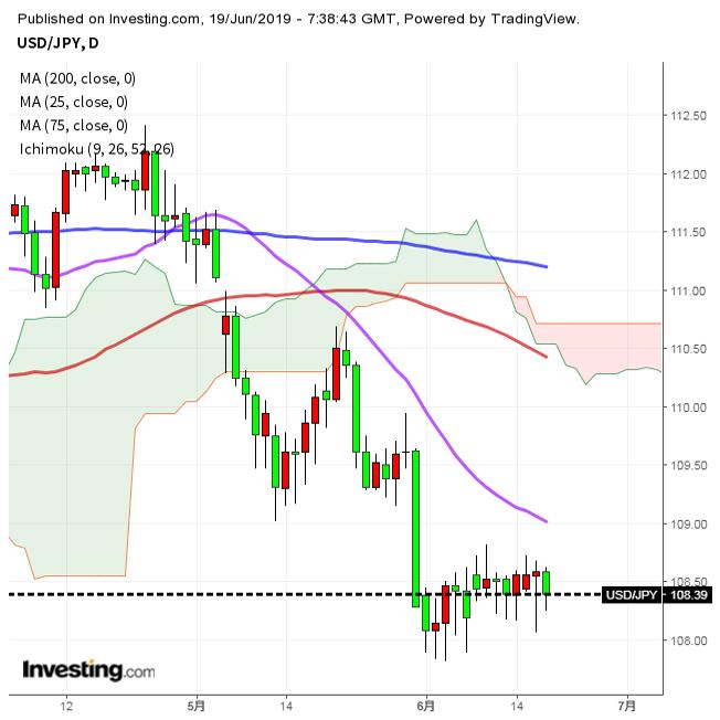 いまだレンジ取引、FOMC受けた動意を期待(6/19夕)