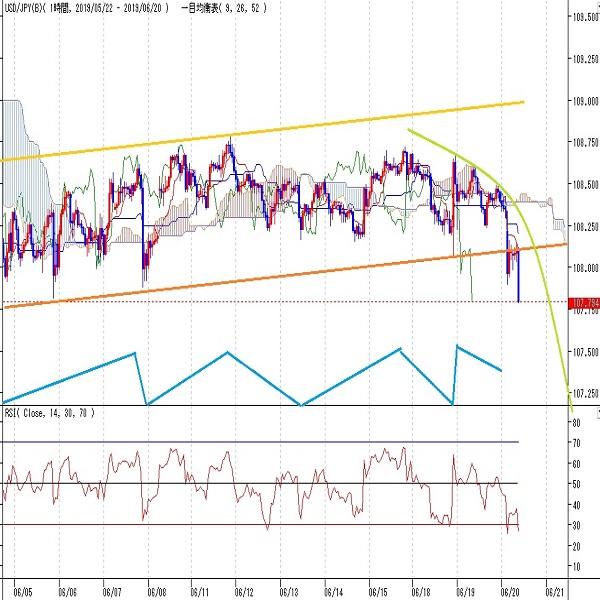 ドル円見通し FOMC利下げ姿勢から下落、6月4日以降の持ち合いから転落開始(6/20)