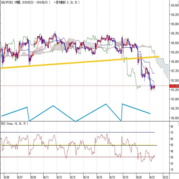 ドル円見通し FOMC利下げ姿勢からの下落続く、1月3日の下ヒゲを潰しかかる(6/21)